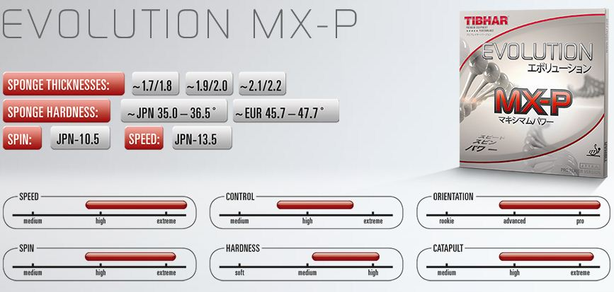 tibhar evolution mx-p stats